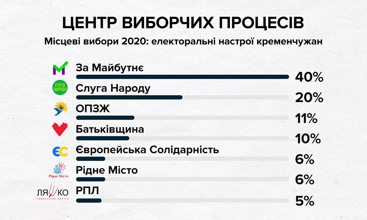 Результати дослідження в Кременчуці