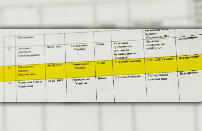 Василенко Василь Васильович — головний інженер ТОВ ДВК «Квант»