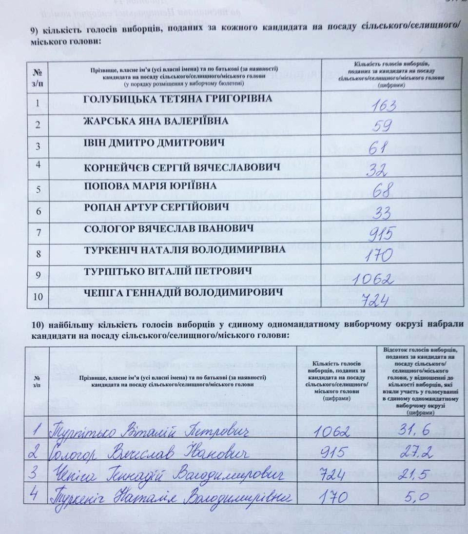 Віталій Турпітько отримав 31,6 %