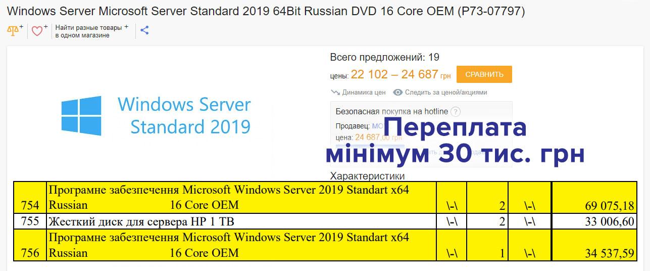 На трьох серверних версіях Windows 2019 переплатили щонайменше 48 тис. грн