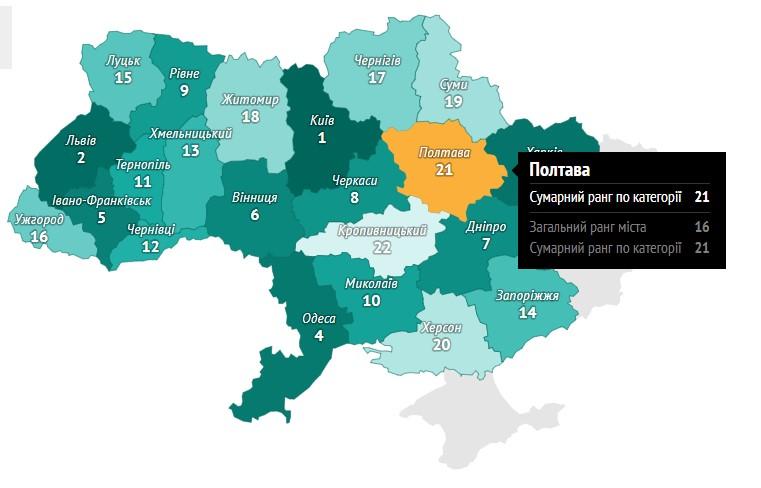 івень розвитку IT-спільноти у Полтаві один з найгірших