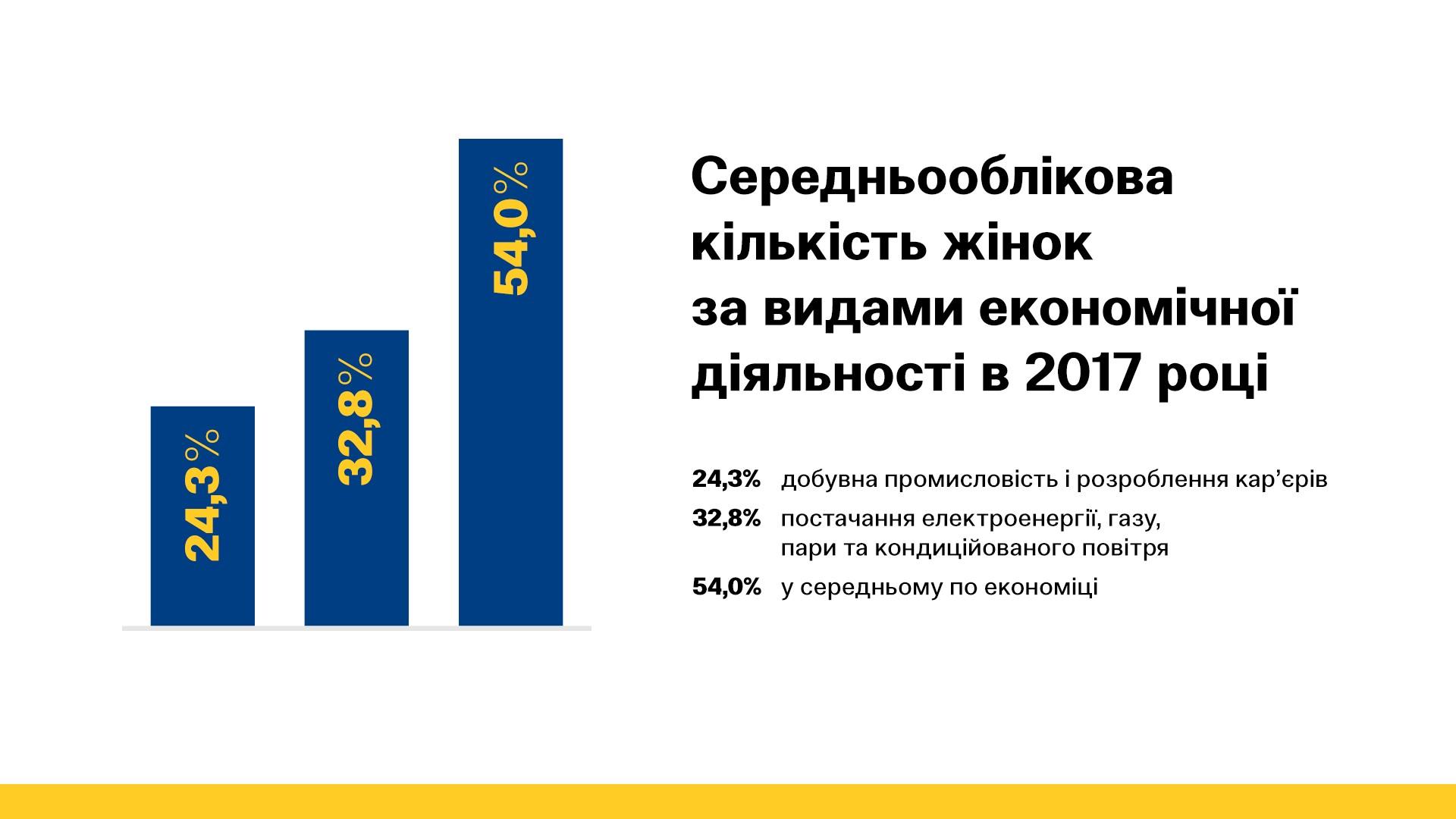 Інфографіка. Середньооблікова кількість жінок-працівників за видами економічної діяльності в 2017 році в Україні