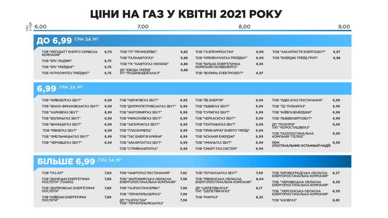 Інфографіка про ціни на газ від постачальників у квітні 2021 (за даними Газотеки)
