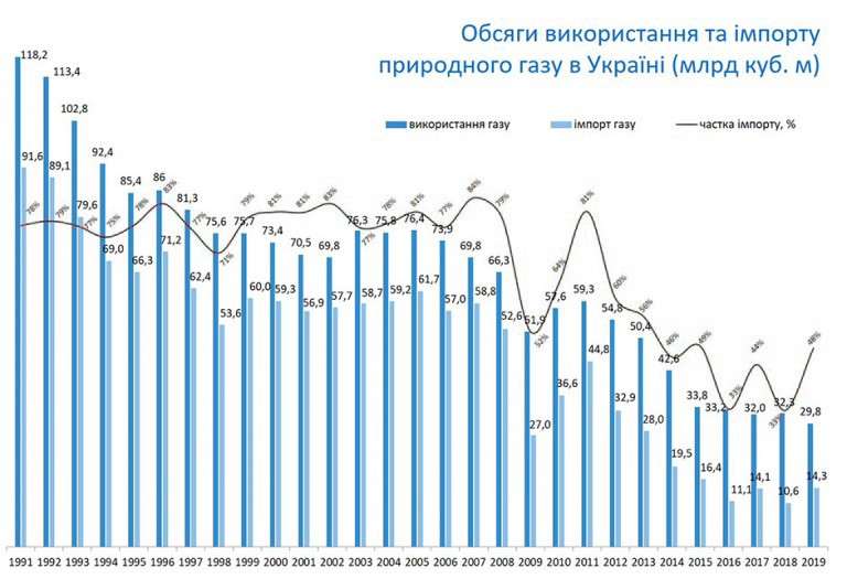 Обсяги використання та імпорту природного газу в Україні в 1991–2019 роках