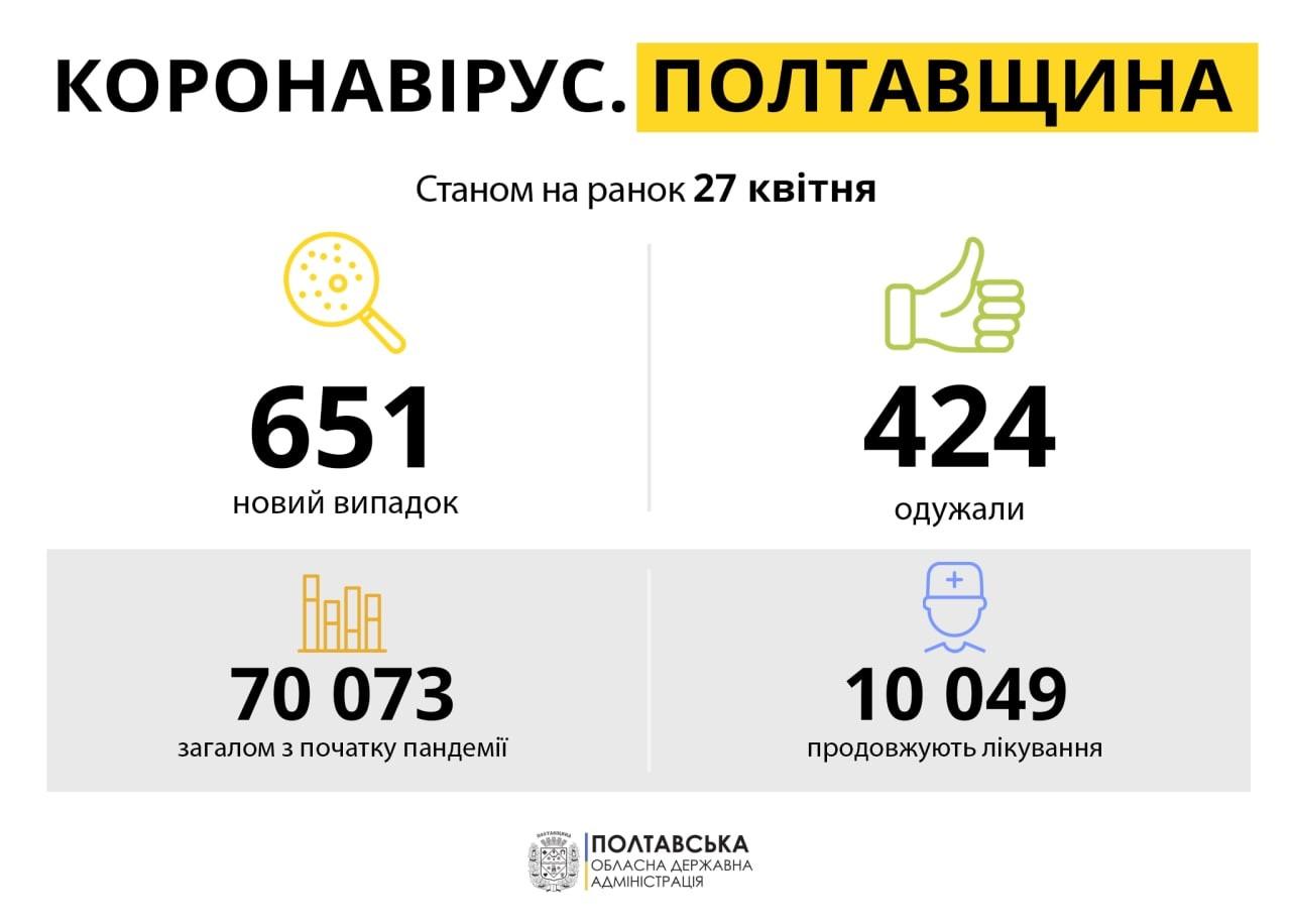 Рівень захворюваності на коронавірус у Полтавській області