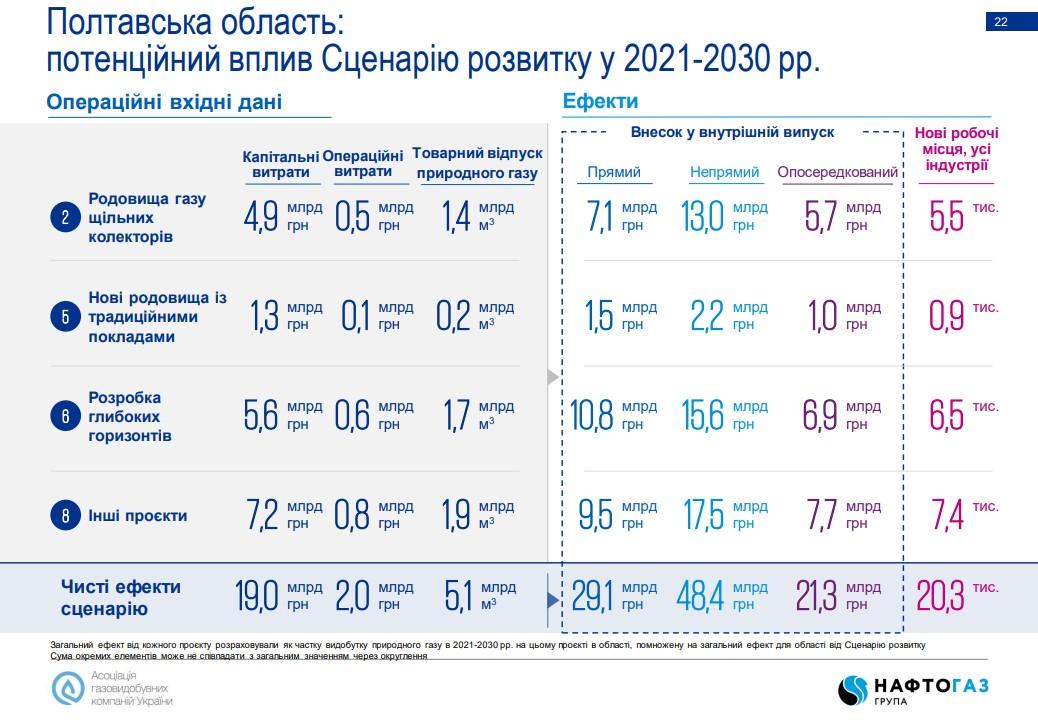 Потенційний вплив Сценарію розвитку газовидобування у 2021-2030 роках на Полтавську область