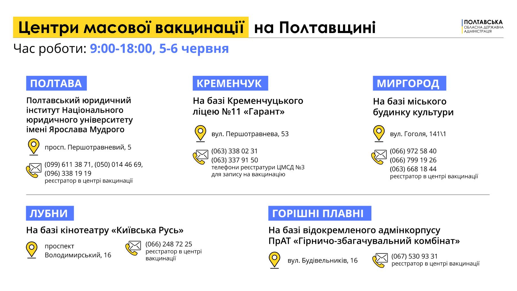 Центри масової вакцинації від COVID-19 на Полтавщині
