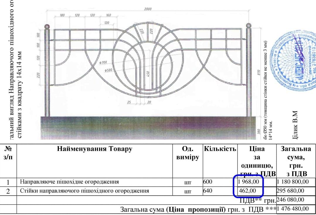 Вартість огородження в Подільському районі Києва