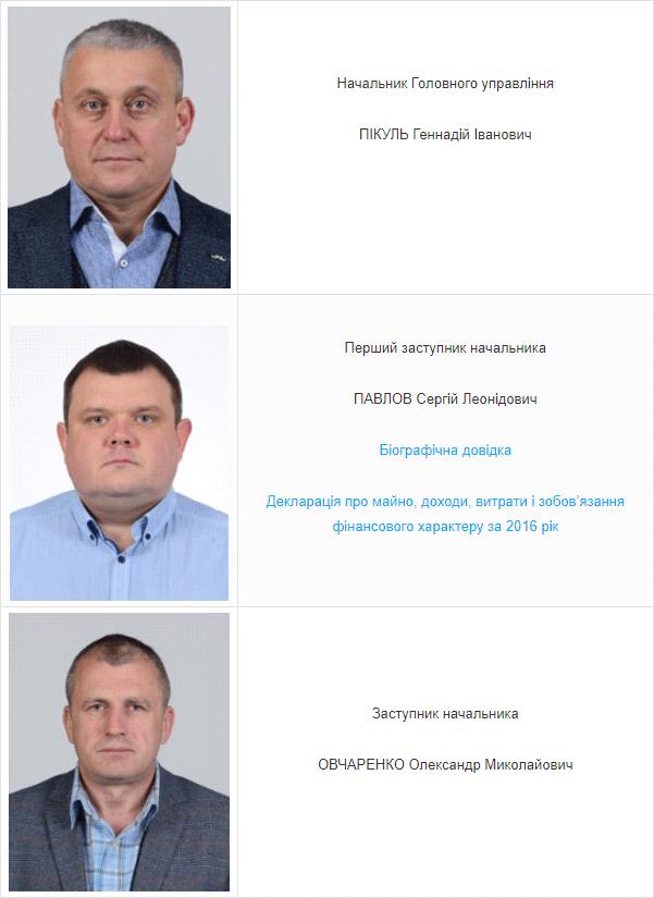 Чинне керівництво ГУ Держпродспоживслужби у Полтавській області