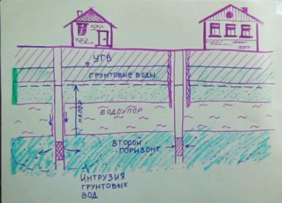 Схема водних свердловин з ізоляцією та без у приватній забудові. Малюнок В.Яковлєва