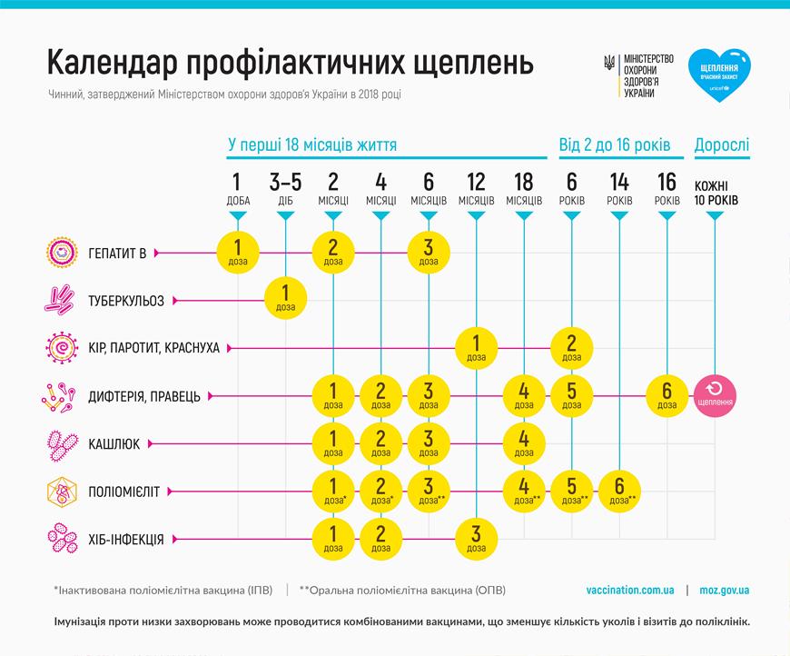Календар профілактичних щеплень