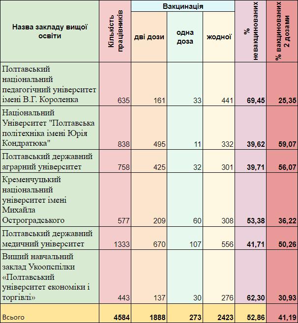 Статистика вакцинації працівників ЗВО станом на 13 вересня